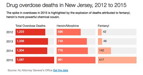 new jersey opioid deaths