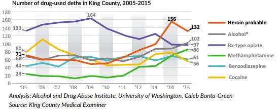 bellevue wa. drug addiction rates